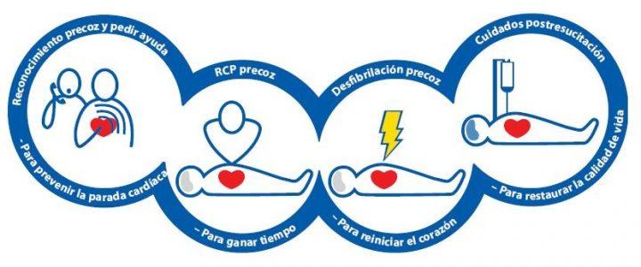 Día Europeo de Concienciación del Paro Cardiaco